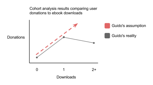 Correlation between users who download ebooks and make donations
