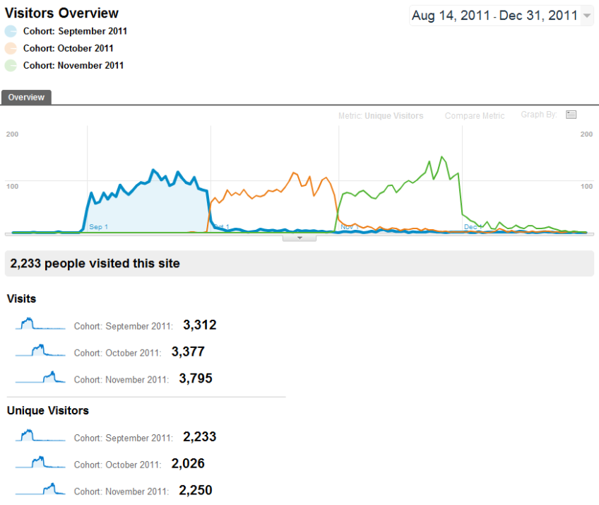 Google Analytics cohort analysis report by month