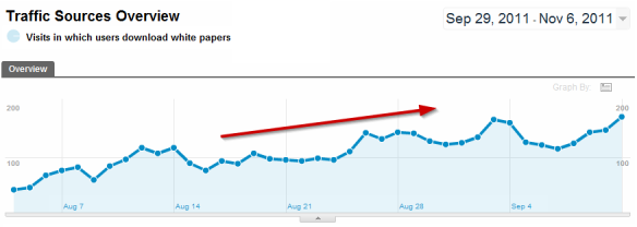 Google Analytics graph of downloads by date