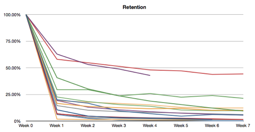 Mixpanel graph of social game retention trends