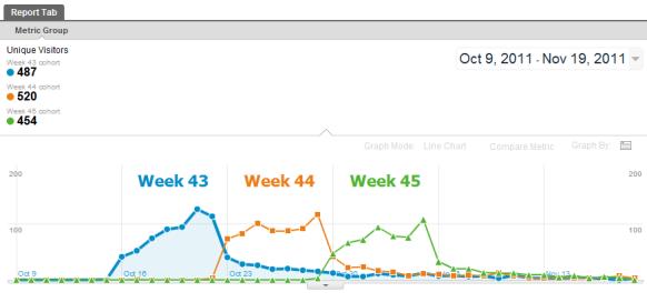 Weekly cohort analysis in Google Analytics